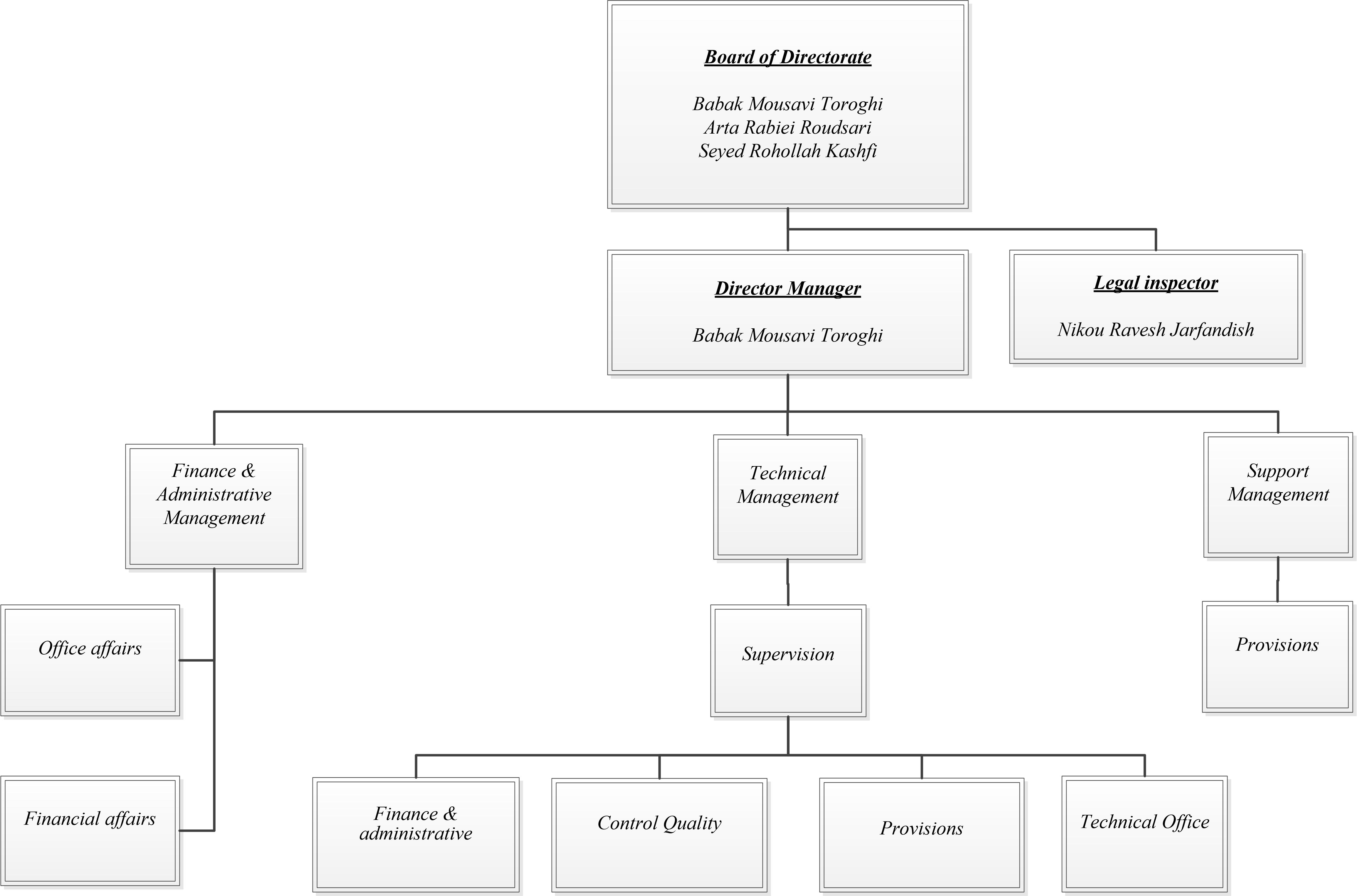 EN-Kasra chart